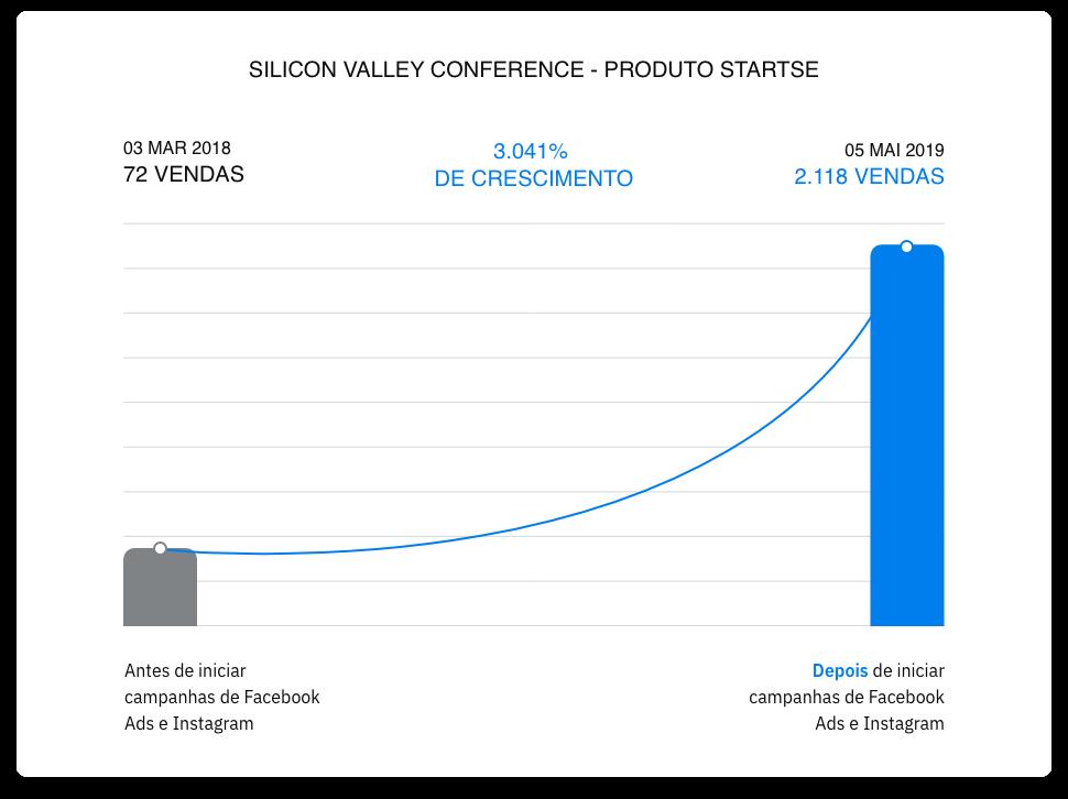 Foto do gráfico da lawtech conference de 2019 mostra 5.756 por cento de crescimento em 27 de fevereiro a 23 maio de 2019 saltando de 37 vendas para 2.130 vendas tudo isso antes e depois de iniciar campanhas de facebook, ads e instagram