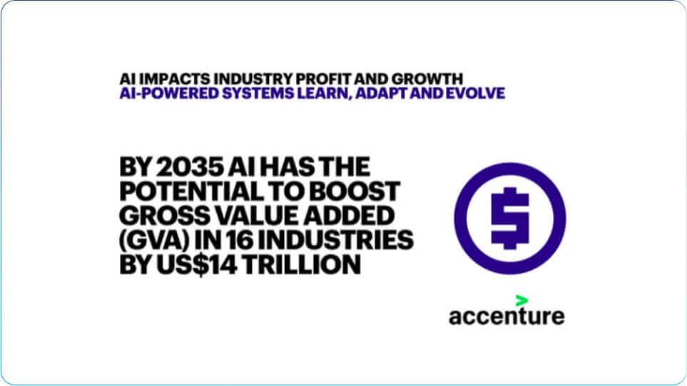 Print de uma notícia com o seguinte título: By 2035 AI has the pontential to boost gross value added (GVA) in 16 industries by US$ 14 Trillion